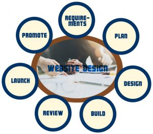 website design madison ga
